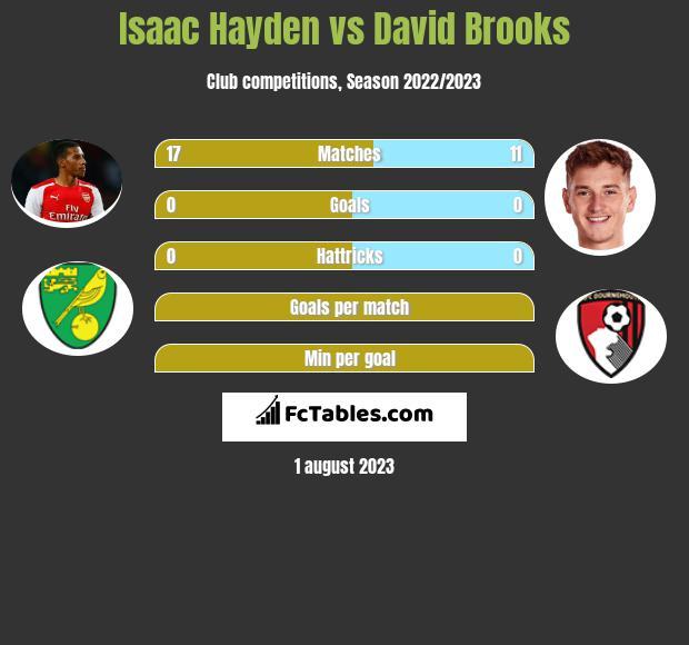 Isaac Hayden vs David Brooks infographic