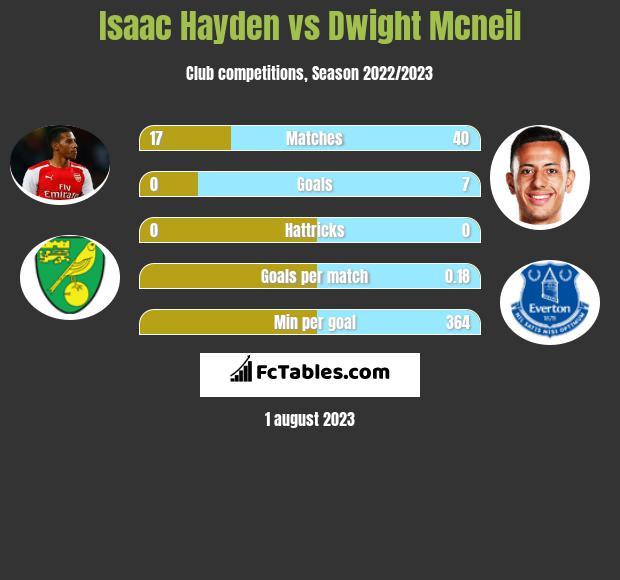 Isaac Hayden vs Dwight Mcneil infographic