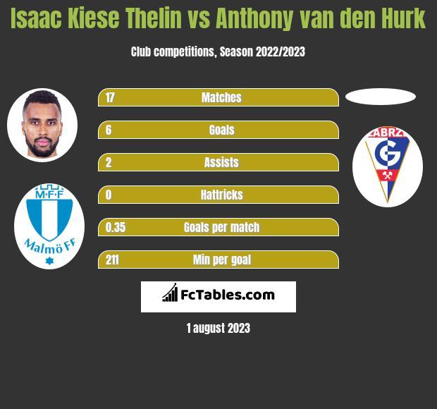 Isaac Kiese Thelin vs Anthony van den Hurk h2h player stats