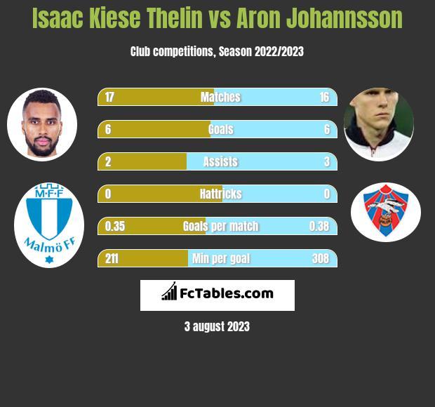 Isaac Kiese Thelin vs Aron Johannsson h2h player stats
