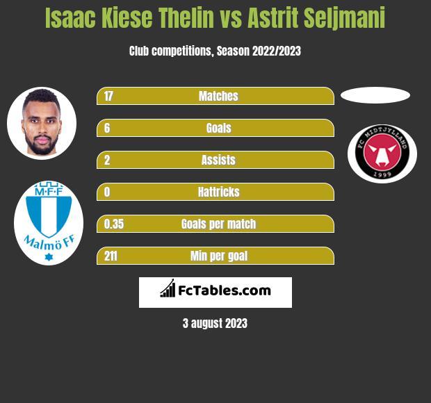 Isaac Kiese Thelin vs Astrit Seljmani h2h player stats