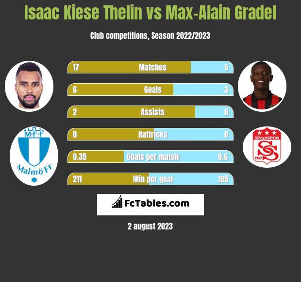 Isaac Kiese Thelin vs Max-Alain Gradel h2h player stats