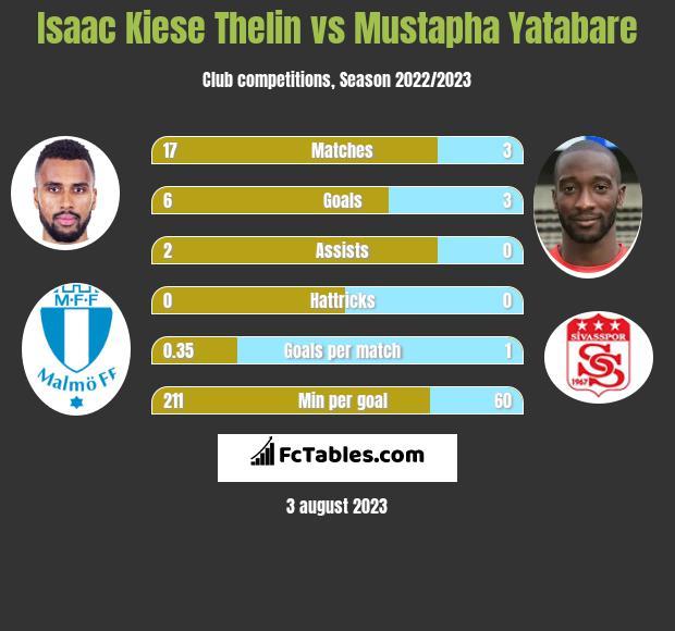 Isaac Kiese Thelin vs Mustapha Yatabare h2h player stats