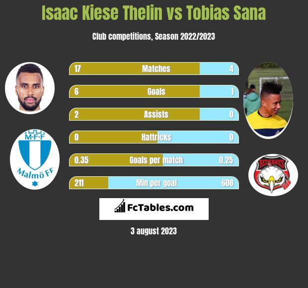 Isaac Kiese Thelin vs Tobias Sana h2h player stats