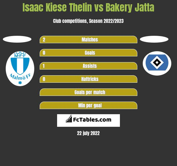 Isaac Kiese Thelin vs Bakery Jatta h2h player stats