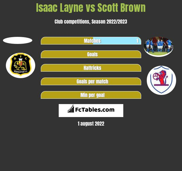 Isaac Layne vs Scott Brown h2h player stats