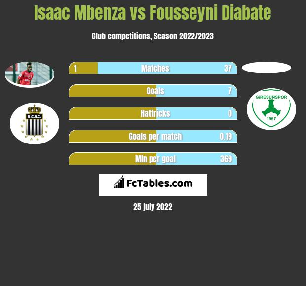 Isaac Mbenza vs Fousseyni Diabate infographic