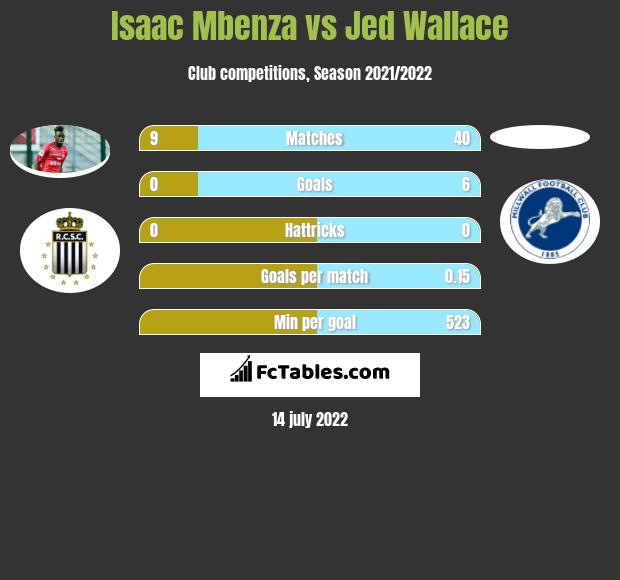 Isaac Mbenza vs Jed Wallace infographic