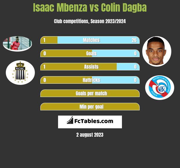 Isaac Mbenza vs Colin Dagba infographic
