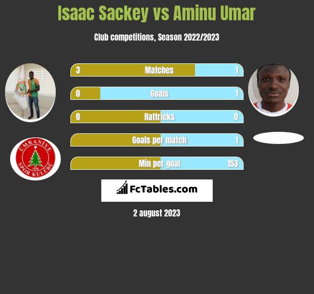 Isaac Sackey vs Aminu Umar infographic