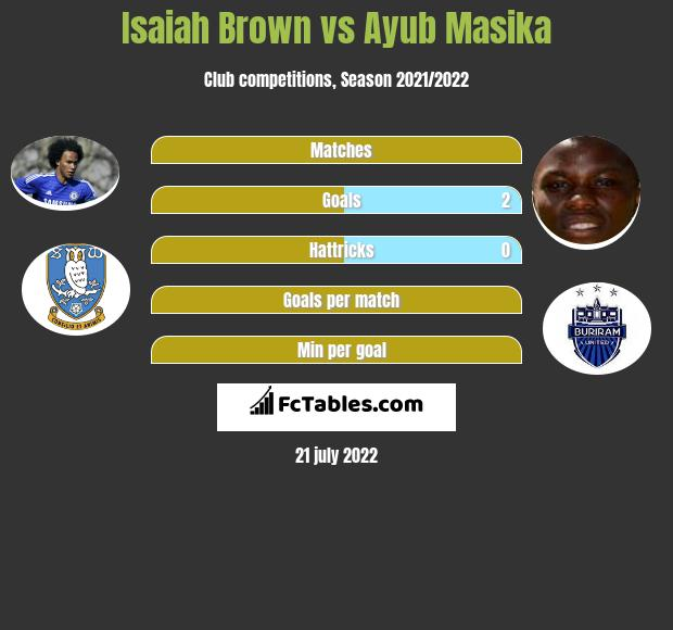 Isaiah Brown vs Ayub Masika infographic