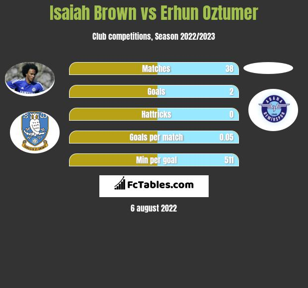 Isaiah Brown vs Erhun Oztumer infographic