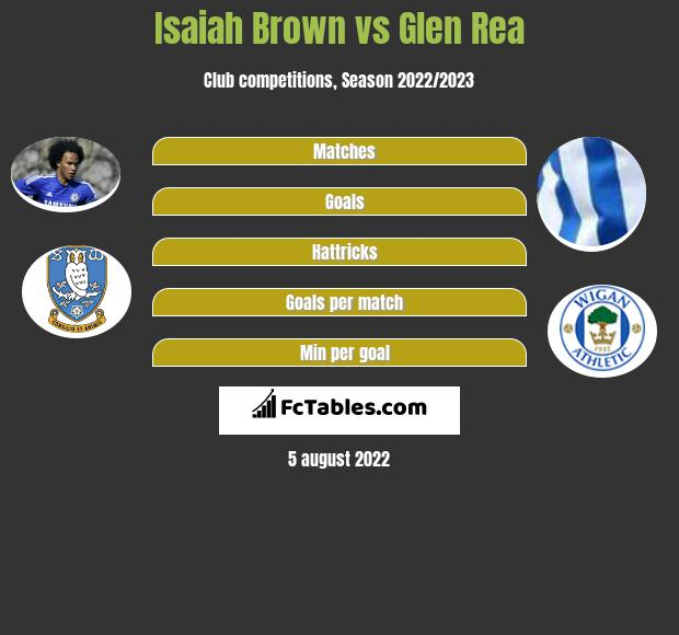 Isaiah Brown vs Glen Rea infographic