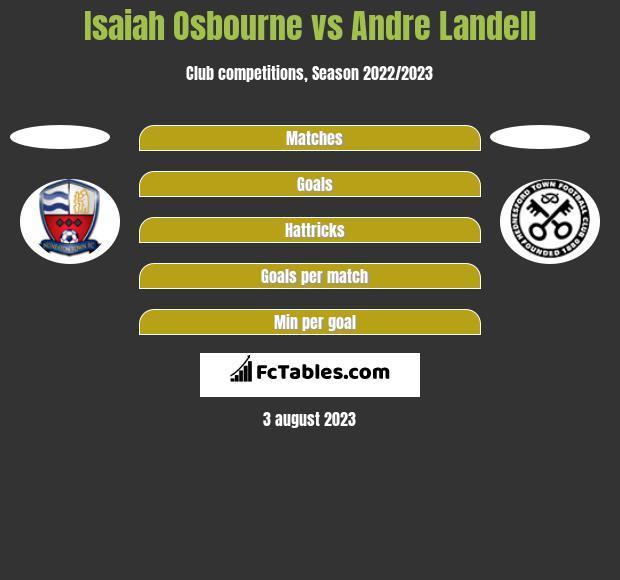 Isaiah Osbourne vs Andre Landell h2h player stats