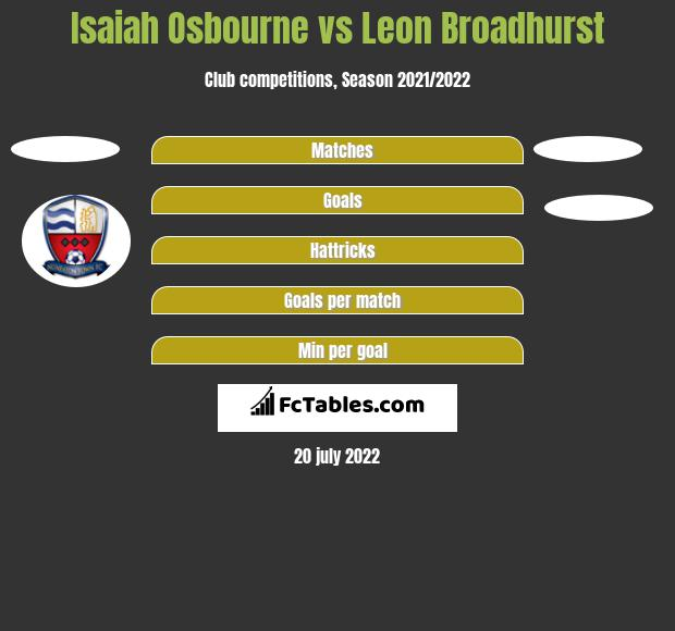 Isaiah Osbourne vs Leon Broadhurst h2h player stats