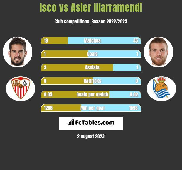 Isco vs Asier Illarramendi infographic