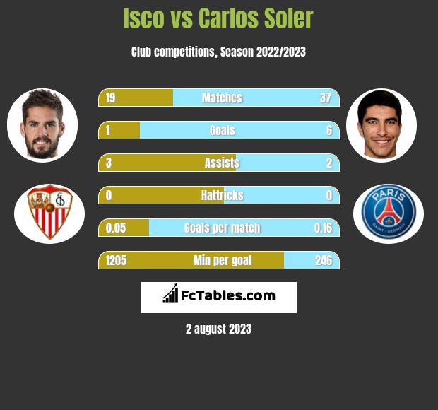 Isco vs Carlos Soler infographic