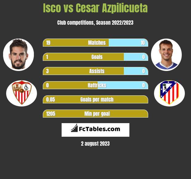 Isco vs Cesar Azpilicueta infographic