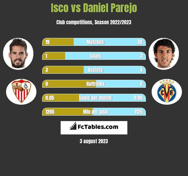 Isco vs Daniel Parejo infographic