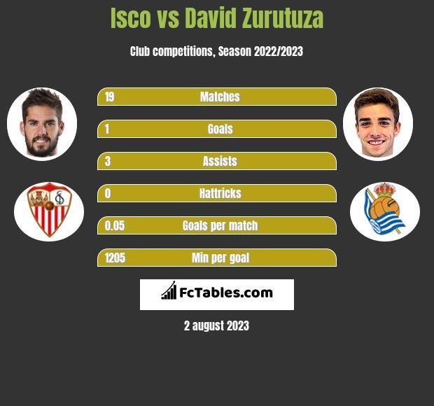 Isco vs David Zurutuza infographic