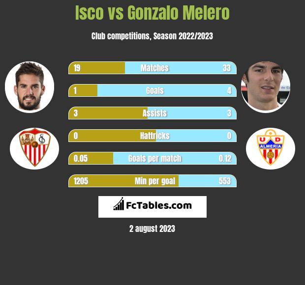 Isco vs Gonzalo Melero infographic