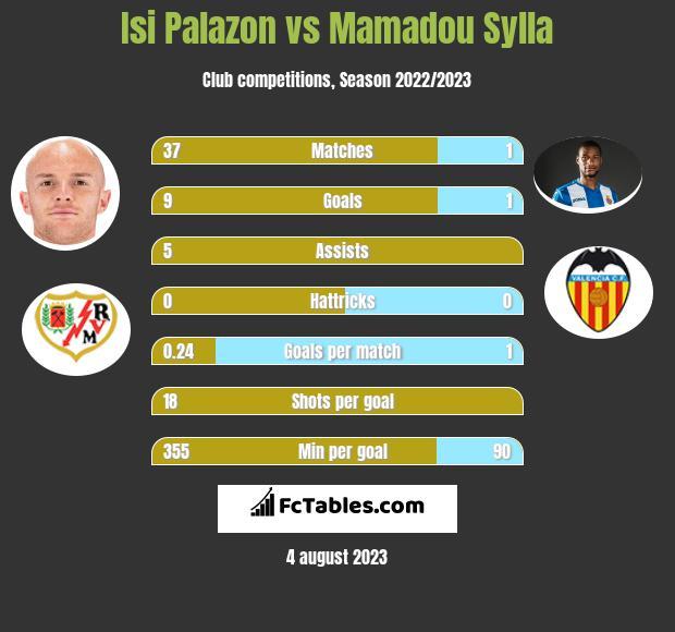 Isi Palazon vs Mamadou Sylla h2h player stats
