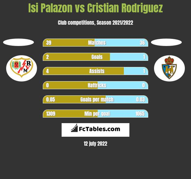 Isi Palazon vs Cristian Rodriguez h2h player stats