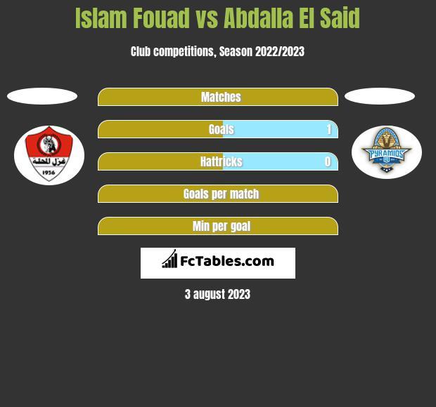 Islam Fouad vs Abdalla El Said h2h player stats