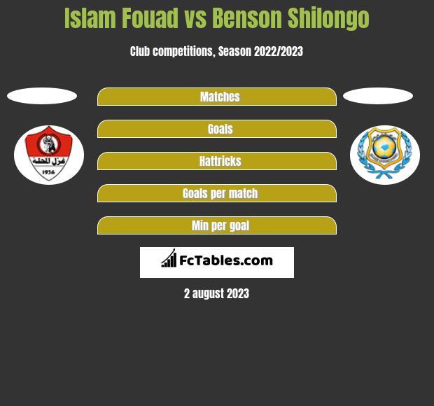 Islam Fouad vs Benson Shilongo h2h player stats