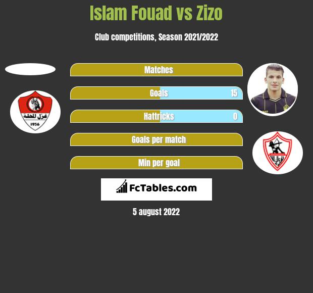 Islam Fouad vs Zizo h2h player stats
