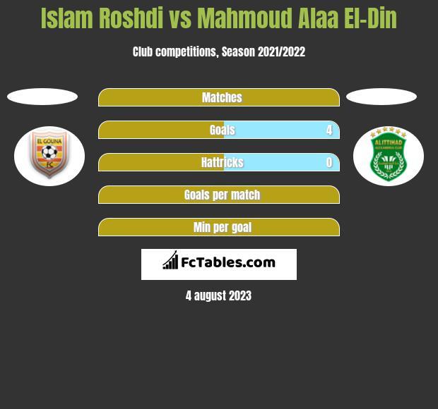 Islam Roshdi vs Mahmoud Alaa El-Din h2h player stats