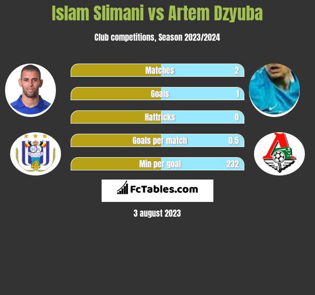 Islam Slimani vs Artem Dzyuba infographic