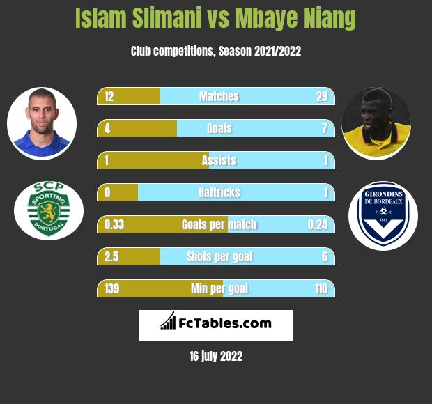Islam Slimani vs Mbaye Niang infographic