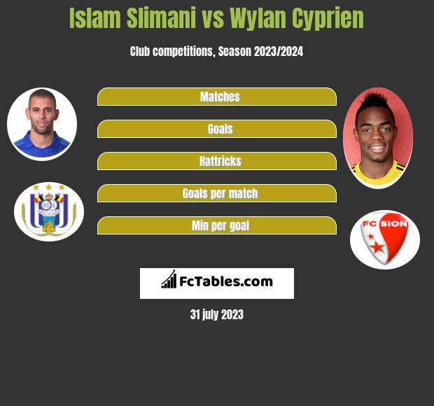 Islam Slimani vs Wylan Cyprien h2h player stats