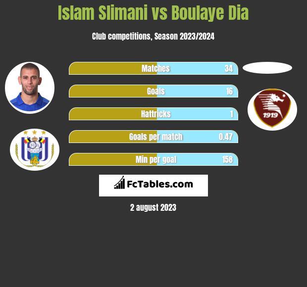 Islam Slimani vs Boulaye Dia infographic
