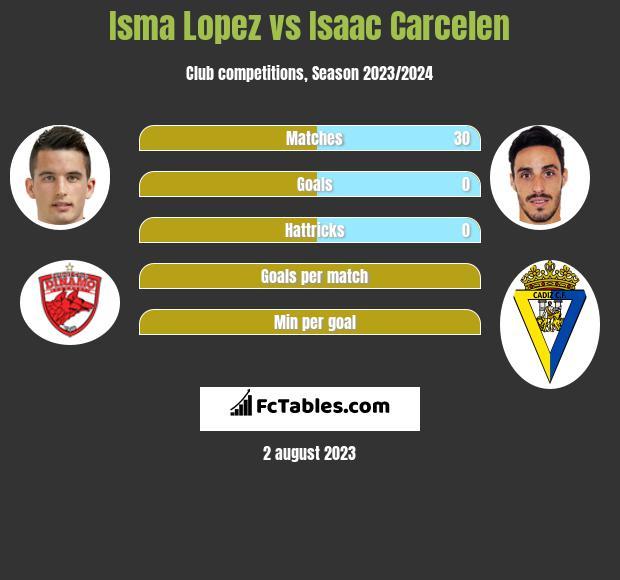 Isma Lopez vs Isaac Carcelen infographic