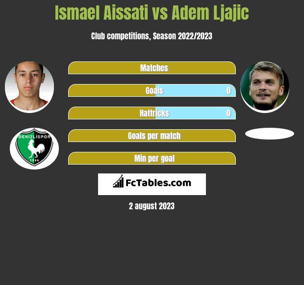 Ismael Aissati vs Adem Ljajic infographic