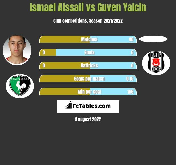 Ismael Aissati infographic statistics for Besiktas
