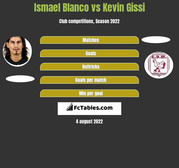 Ismael Blanco vs Kevin Gissi h2h player stats