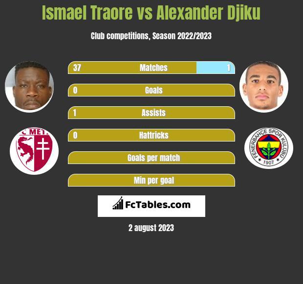 Ismael Traore vs Alexander Djiku infographic