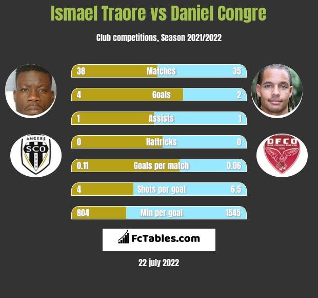 Ismael Traore infographic statistics for Montpellier