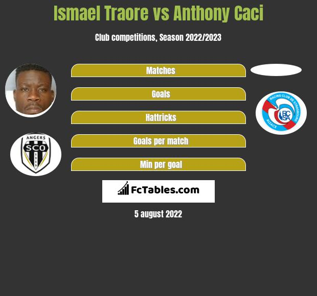 Ismael Traore vs Anthony Caci infographic
