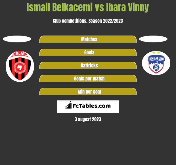 Ismail Belkacemi vs Ibara Vinny h2h player stats