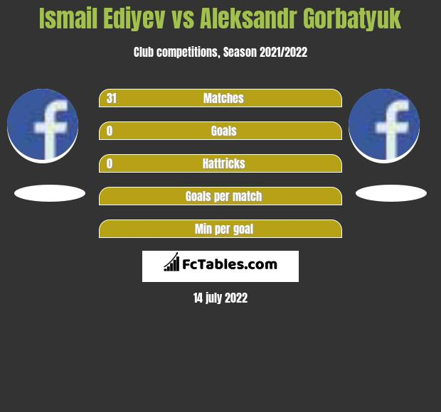 Ismail Ediyev vs Aleksandr Gorbatyuk infographic