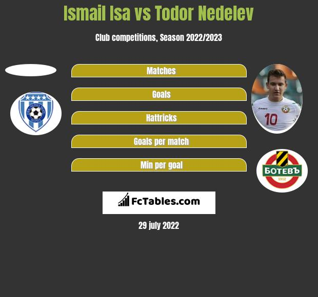 Ismail Isa vs Todor Nedelev h2h player stats