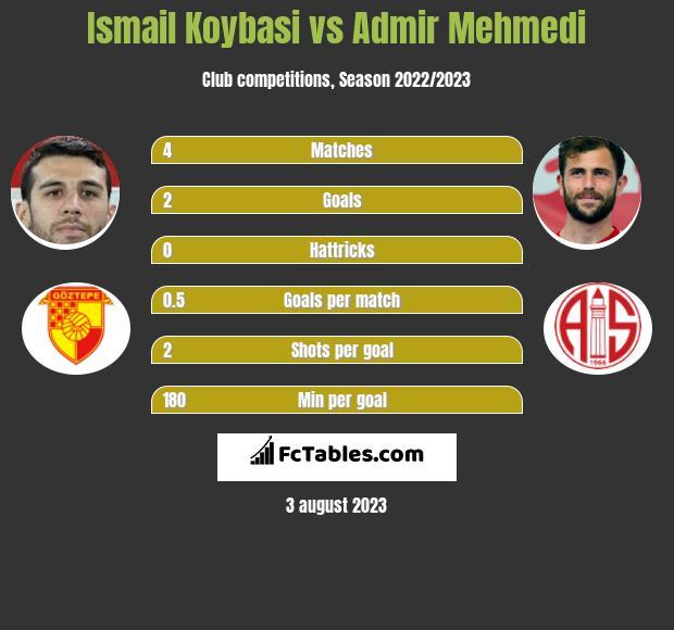 Ismail Koybasi vs Admir Mehmedi h2h player stats