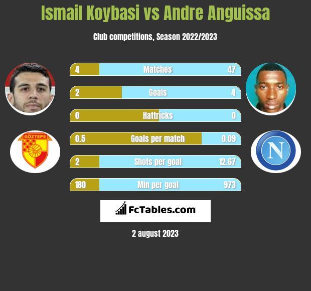 Ismail Koybasi vs Andre Anguissa infographic
