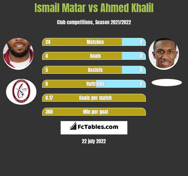 Ismail Matar vs Ahmed Khalil infographic