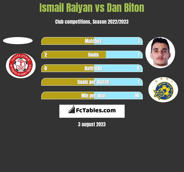 Ismail Raiyan vs Dan Biton h2h player stats