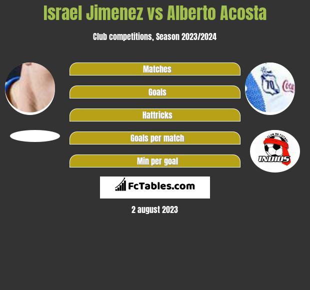 Israel Jimenez vs Alberto Acosta infographic